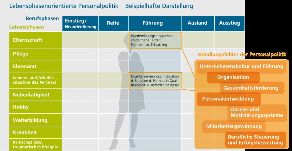 Lebensphasenorientierte Personalpolitik - Beispielhafte Darstellung, Projektgruppe.de