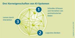 Übersicht der drei Kerneigenschaften von KI-Systemen