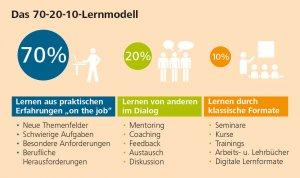 Das 70-20-10-Lernmodell, Talente 1_2020