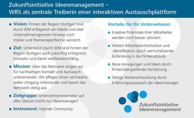 WRS-Zukunftsinitiative Ideenmanagement auf einen Blick